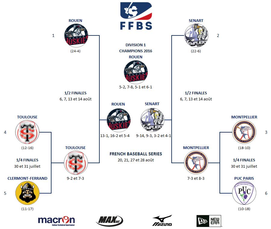 2016 - CHAMPIONS D1, D2, N1, N2