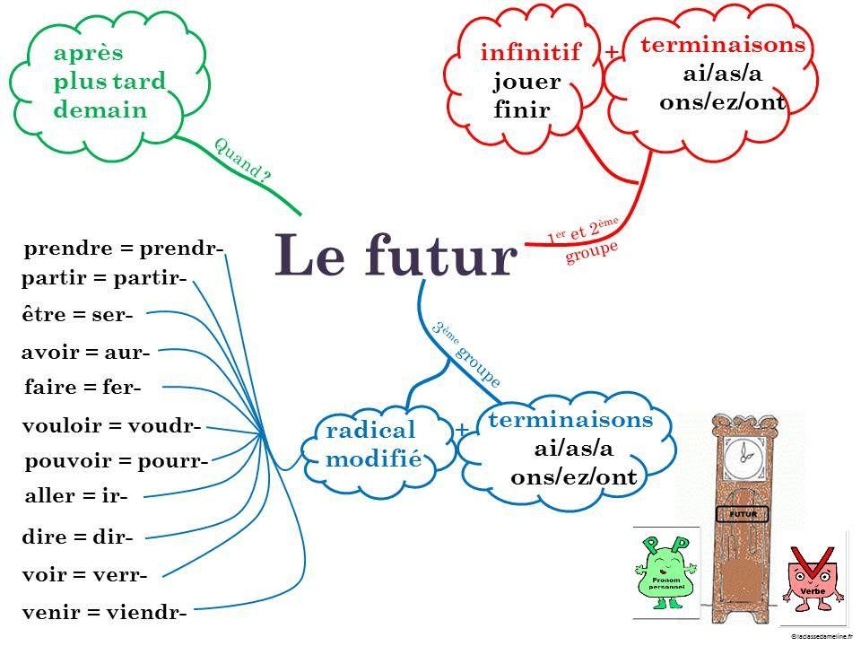 futur de l'indicatif