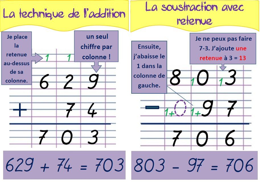 Addition apprendre les additions photos ateliers pour - Apprendre les tables d addition en s amusant ...