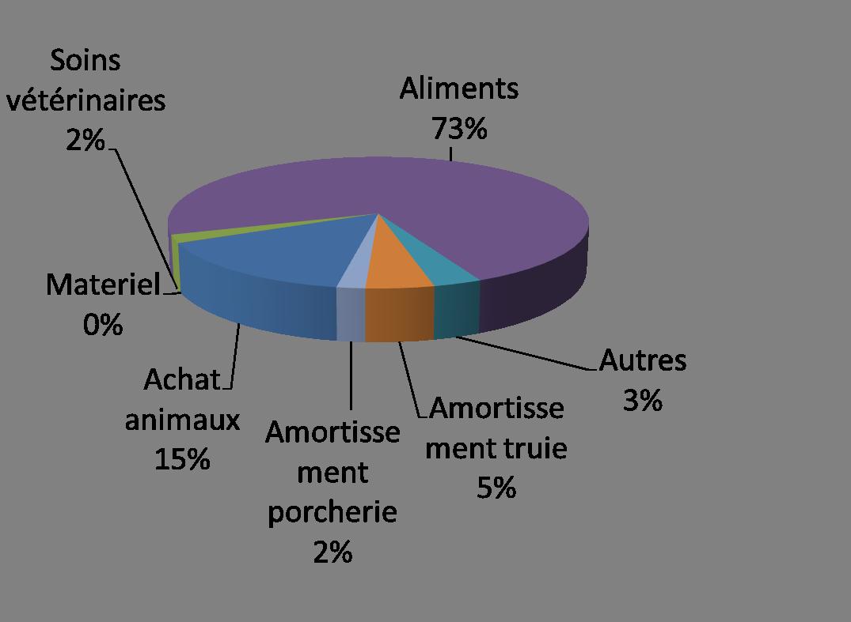 Restitution des résultats STE pour l'élevage porcin 2012