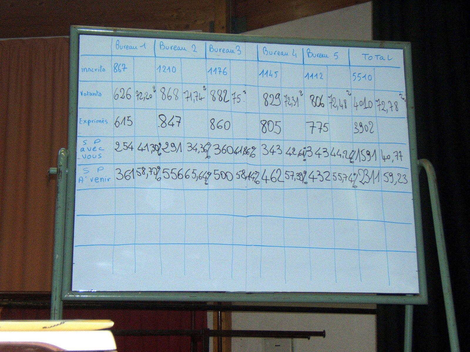 Une victoire nette dans les cinq bureaux de vote