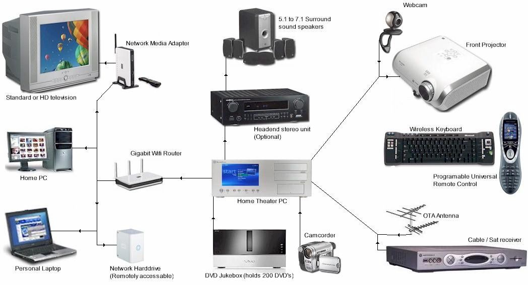 Computer Networking what are the basic subjects in college