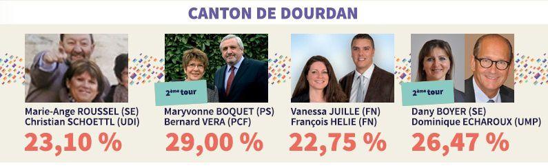 Elections départementales: Etréchy Bleu Marine première force politique municipale !