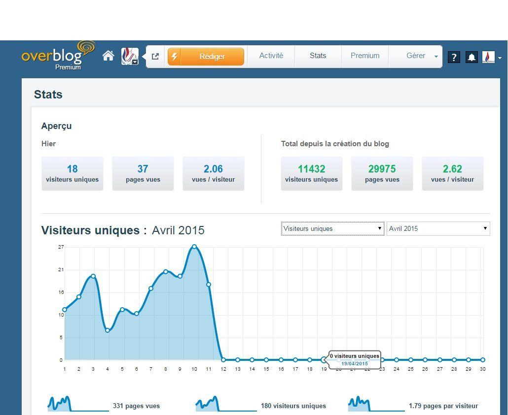 Quand Etréchy Bleu Marine en ligne dépasse les 10 000 visiteurs uniques