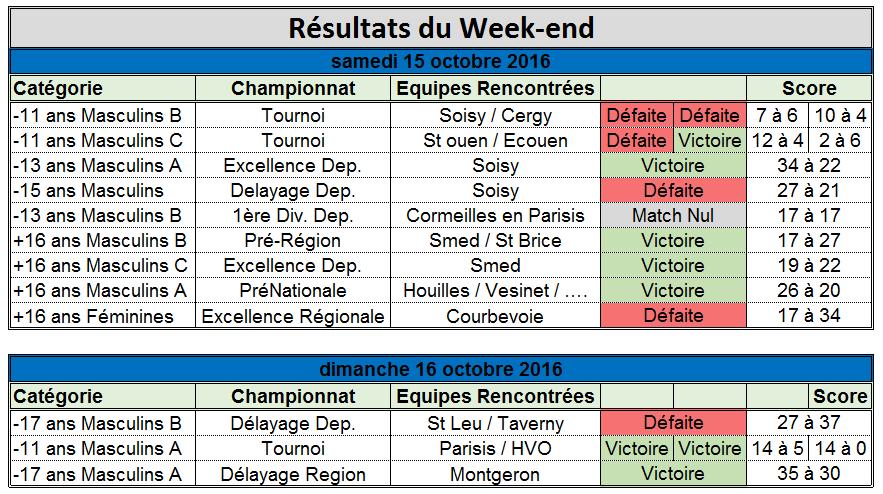Résultats du Week-end