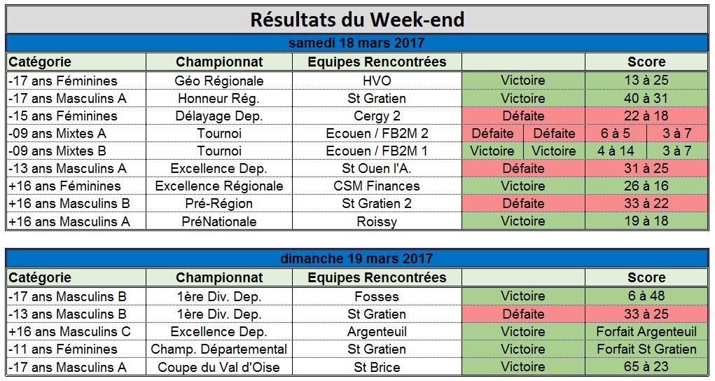 Résultat du week-end