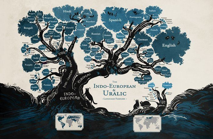Langues indo-européennes (source The Gardian)