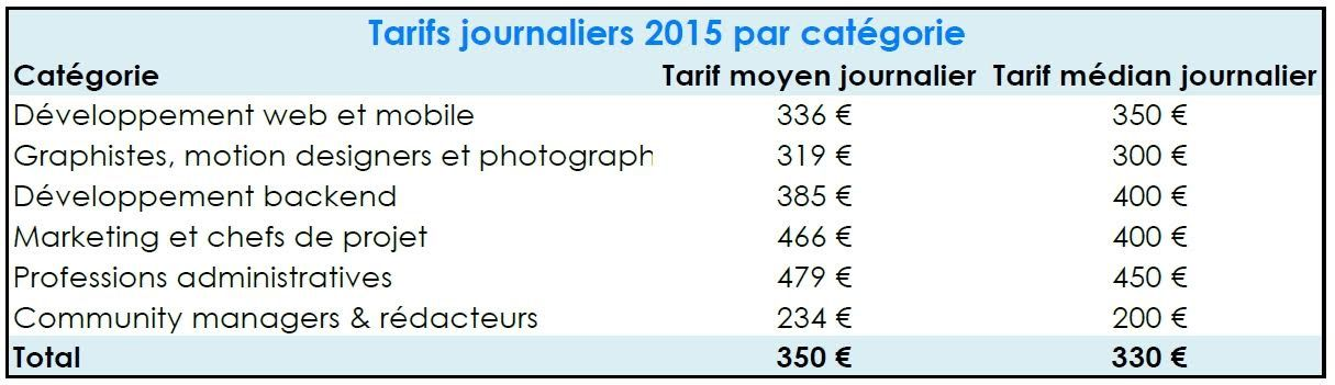 2015 : la consécration des #freelances en France