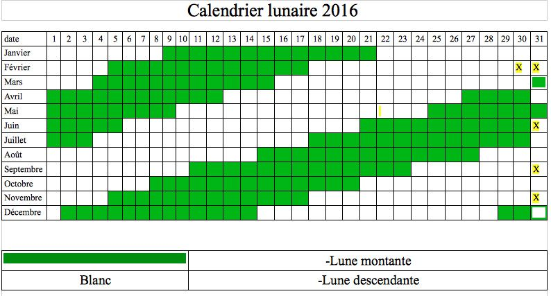 lune descendante mai 2016