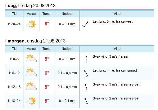 la prévision météo
