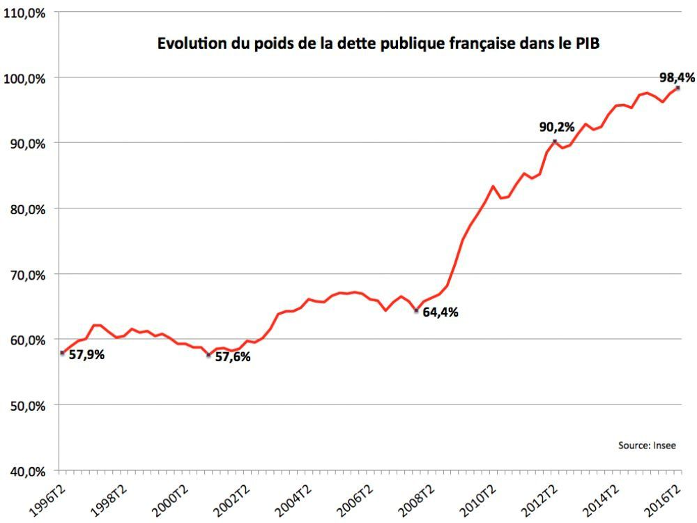 Pourquoi la dette publique française progresse