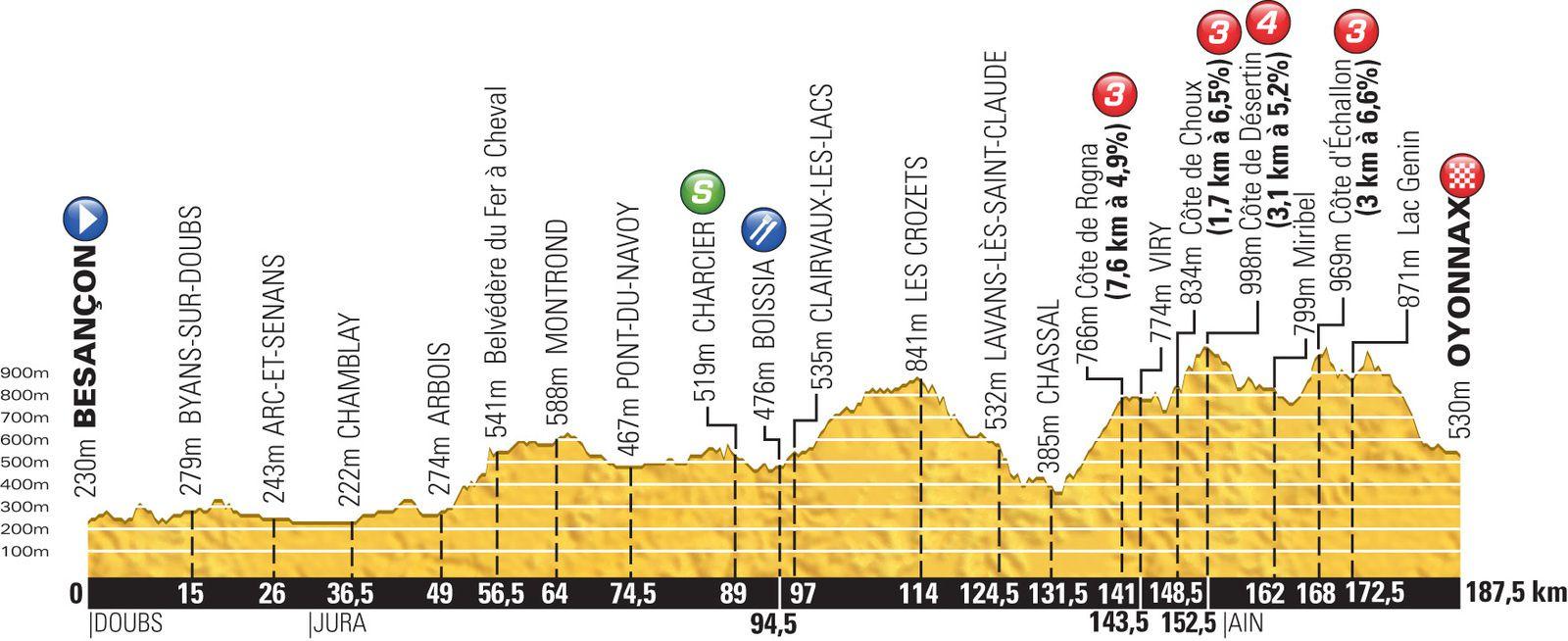 Le parcours du Tour 2014