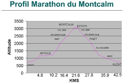 42,5 km et 2580m de D+ étape des Salomon Skyrunner France Series 2016