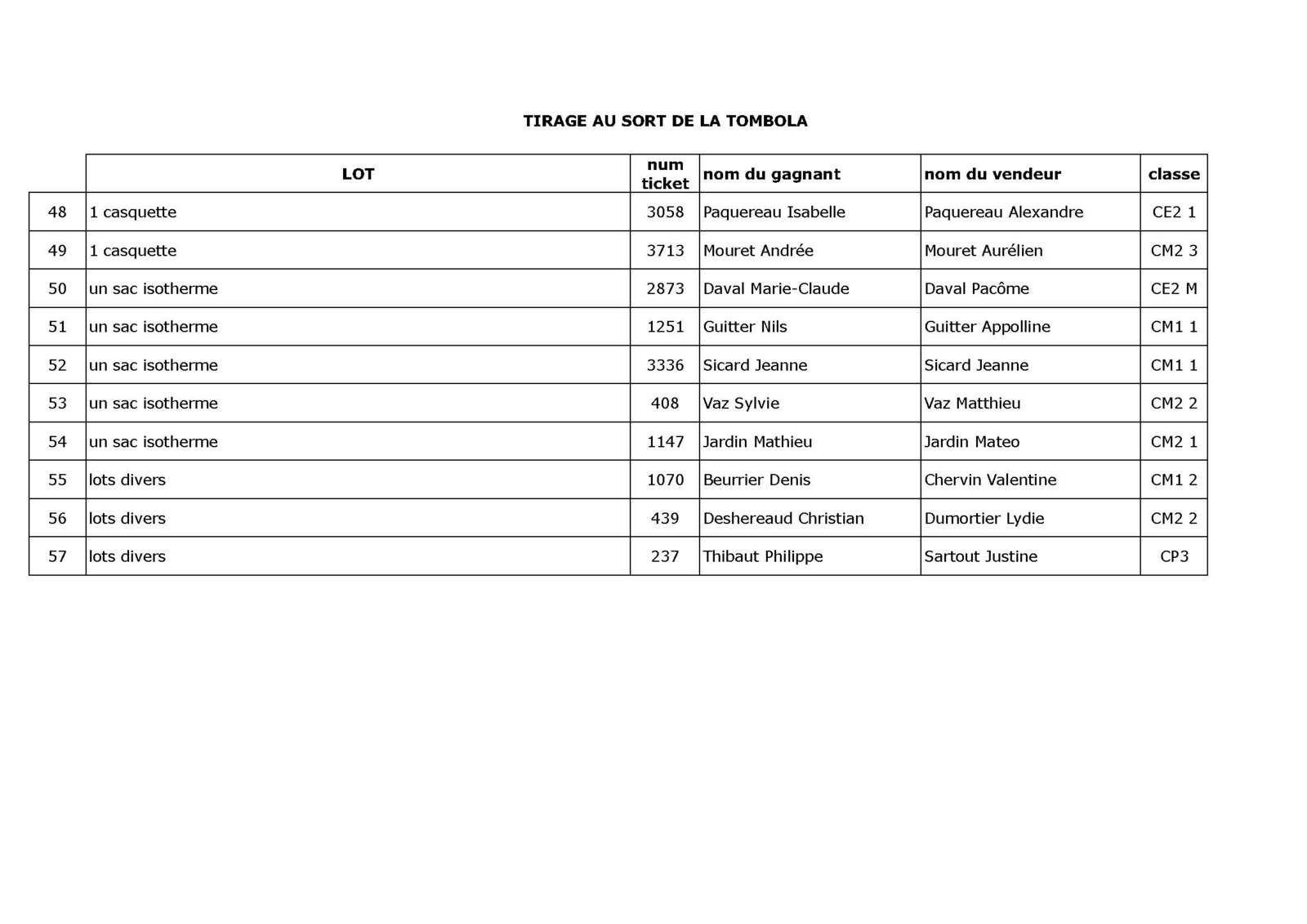 Résultats tombola Kermesse 2015
