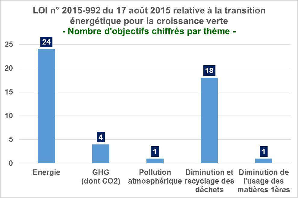 Les 48 objectifs chiffrés de la loi de transition énergétique votée le 22 juillet 2015
