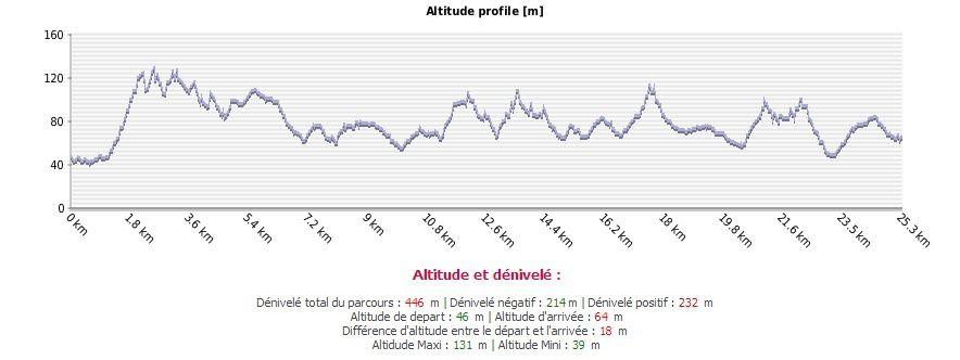 GRP Monts de Flandre - Mars &amp&#x3B; Avril 2014