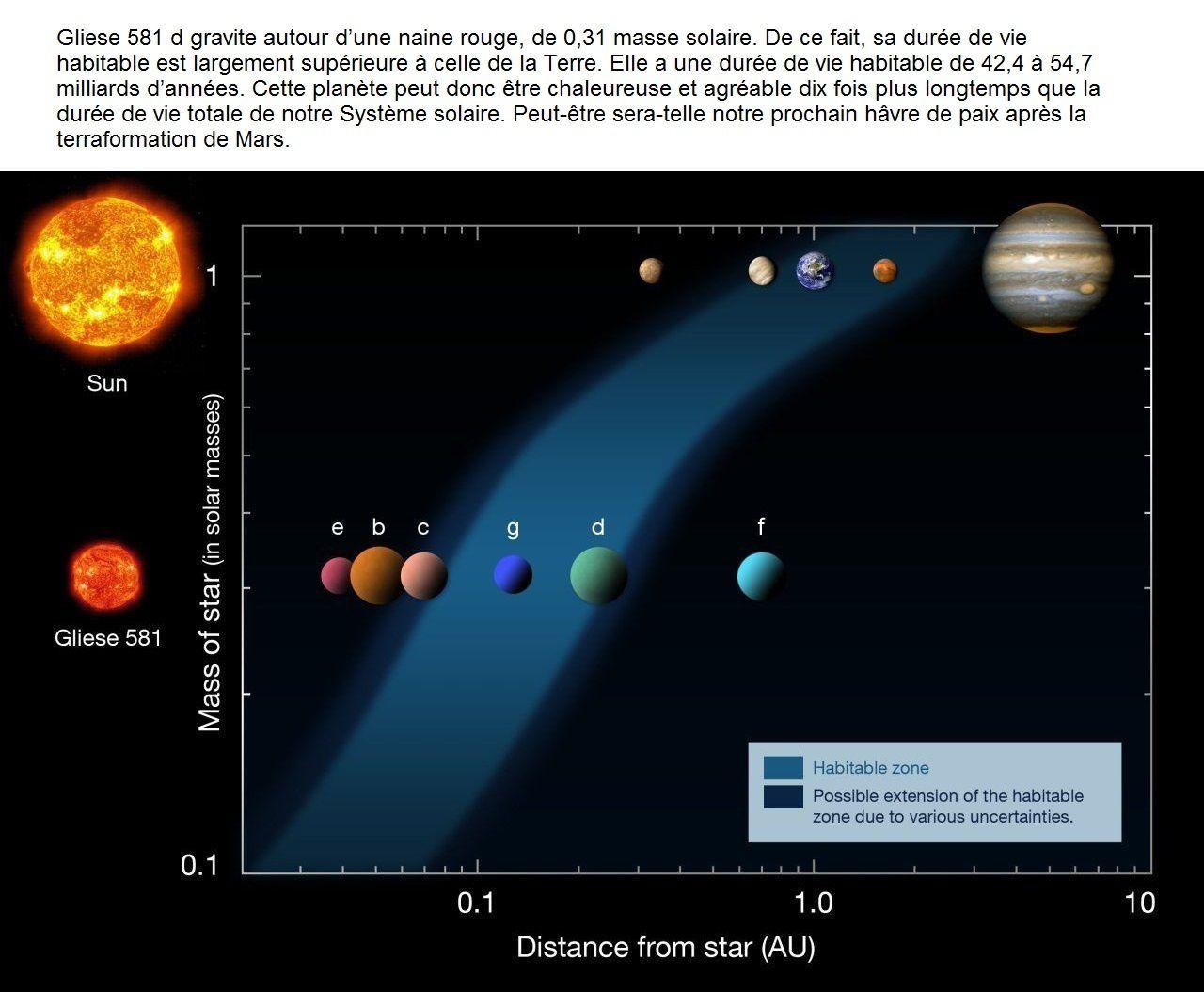 La zone d'habitabilité (en bleu) dépend de la taille de l'étoile (à gauche). Dans le Système solaire (en haut), elle se situe actuellement entre 1 et 3 UA (unités astronomiques), englobant la Terre et Mars. Autour de la naine rouge Gliese 581, nous connaissons six planètes, dont deux figurent dans la zone habitable, plus proche de l'astre car cette étoile est moins chaude. Gliese 581 d y restera au moins durant... 42 milliards d'années. © ESO, Wikipédia, cc by sa 3.0