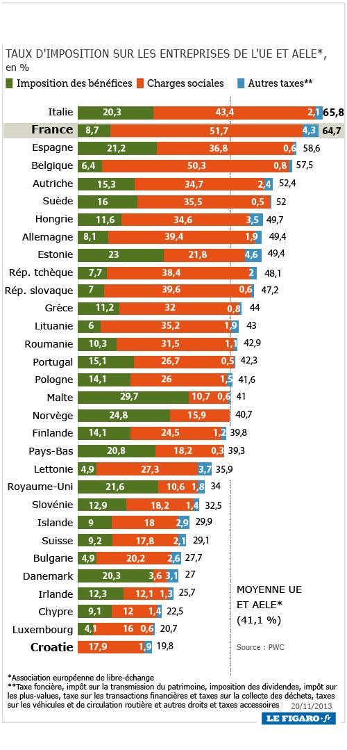Les charges sociales qui pèsent sur le travail sont en France les plus lourdes d' Europe