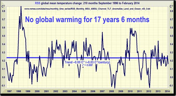 pas de réchauffement