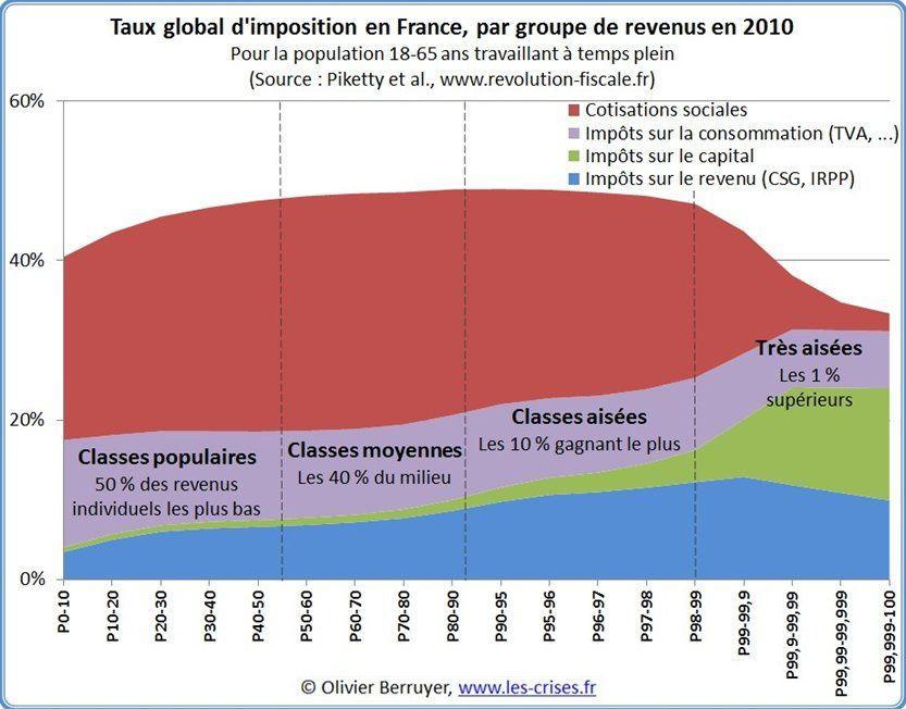 Entre « Ras le bol fiscal » et compétitivité, où se trouve le rêve  Français?