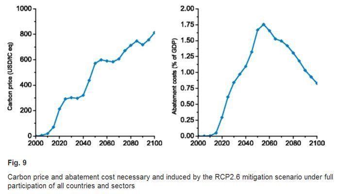 coûts carbone  en$/tC et coût d'ajustement en %PIB