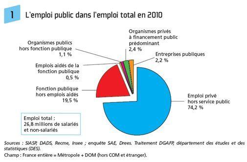répartition emploi public-privé
