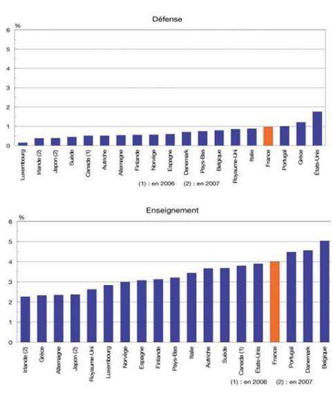 Dépenses personnels FP Défense-Enseignement en % PIB 2008