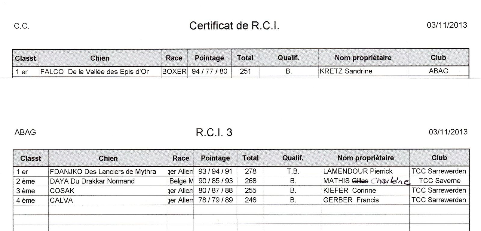 Résultats RCI (03/11/2013)