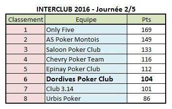 Interclub J2