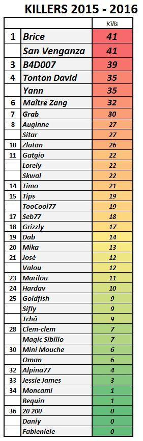 Nombre de joueurs éliminés lors de la saison