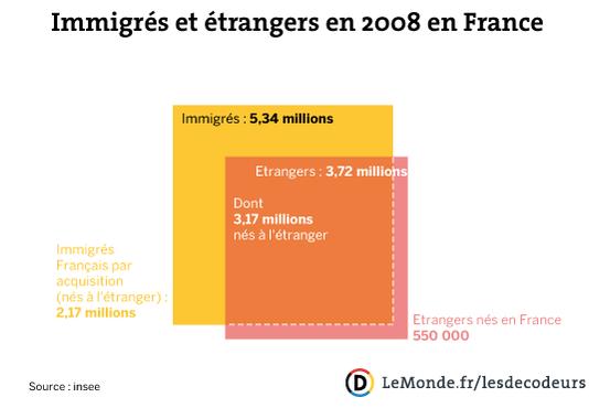 Etrangers, regroupement familial, séjour... Petit lexique de l'immigration
