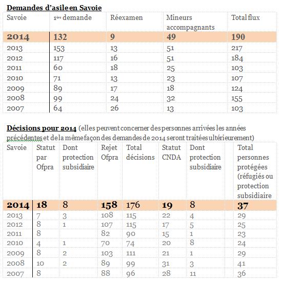 Chiffres de la demande d'asile en Savoie (source OFPRA)