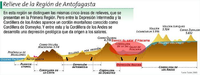 Schéma en coupe de la région II Antofagasta (Source : www.icarito.cl)