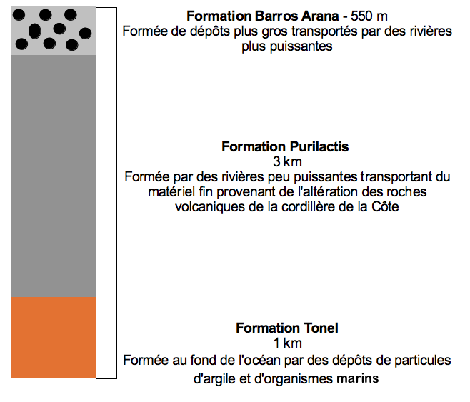 Dépôts sédimentaires de la dépression andine intermédiaire (Infographie : Eldesiertoflorido).