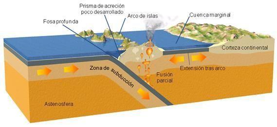 docentes.educacion.navarra.es - Formation d'un arc d'îles volcaniques sur une zone de subduction