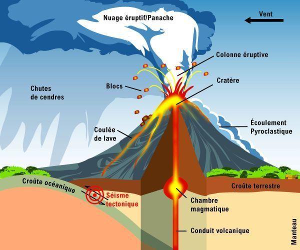Schéma général d'une éruption - www.ird.fr
