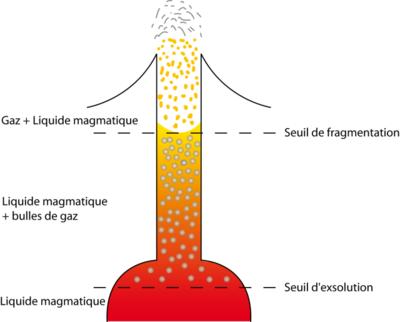 Dégazage du magma - www.geowiki.fr