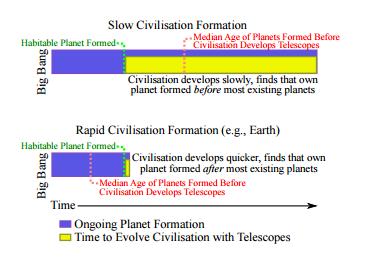 Figure 3 : Le temps de formation relatif  de sa propre planète dépend du temps qu'une civilisation prend pour se former. Comme montré ci-dessus, la formation des planètes continue pendant que les civilisations se développent. Beaucoup de planètes de formeront si une civilisation est lente à se développer, ainsi pendant ce temps elle est capable de calculer le temps de formation de sa propre planète par rapport aux autres ( le temps qu'elle développe des télescopes), elle trouvera que sa planète s'est formée plus tôt. Au contraire, une civilisation se développant rapidement (comme la notre) atteint cette étape plutôt, donnant à l'univers moins de temps pour fabriquer d'autres planètes &#x3B; la civilisation trouvera alors que sa propre planète s'est formée tardivement par rapport à la plupart des autres.