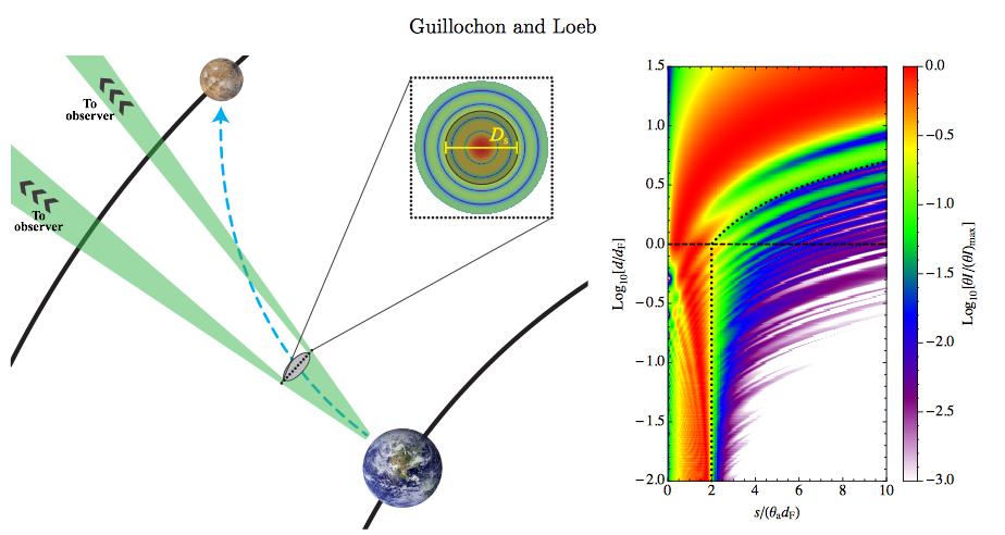 Le diagramme montre la fuite probable émanant d'un système de voile de lumière développé pour le transit La Terre – Mars. Le chemin de la voile de lumière est indiqué par la flèche en pointillés de couleur bleue alors que le profil du faisceau est indiqué par l'aire verte. L'incrustation montre le logarithme de l'intensité log I à l'intérieur du profil du rayon, que nous avons imaginé être dans un régime de Fraunhofer (voir Born et Wolf 1999, Kulkarni  et al.2014). Le panneau de droite : Le profil cylindrique du motif d'intensité incidente sur la voile, où l'échelle des coordonnées en x est la résolution angulaire thétaD à la distance de Fresnel dF, et la distance radiale r est à l'échelle de dF. La ligne en tirets r=dF alors que la ligne en pointillés montre la région à l'intérieur de laquelle l'intensité est dirigée.