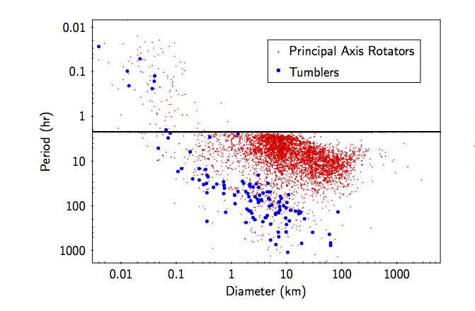Représentation de la période en fonction du diamètre de prés de 5500 astéroïdes contenus dans le LCDB. La ligne noire représente la barrière de spin de 2,2 heures.