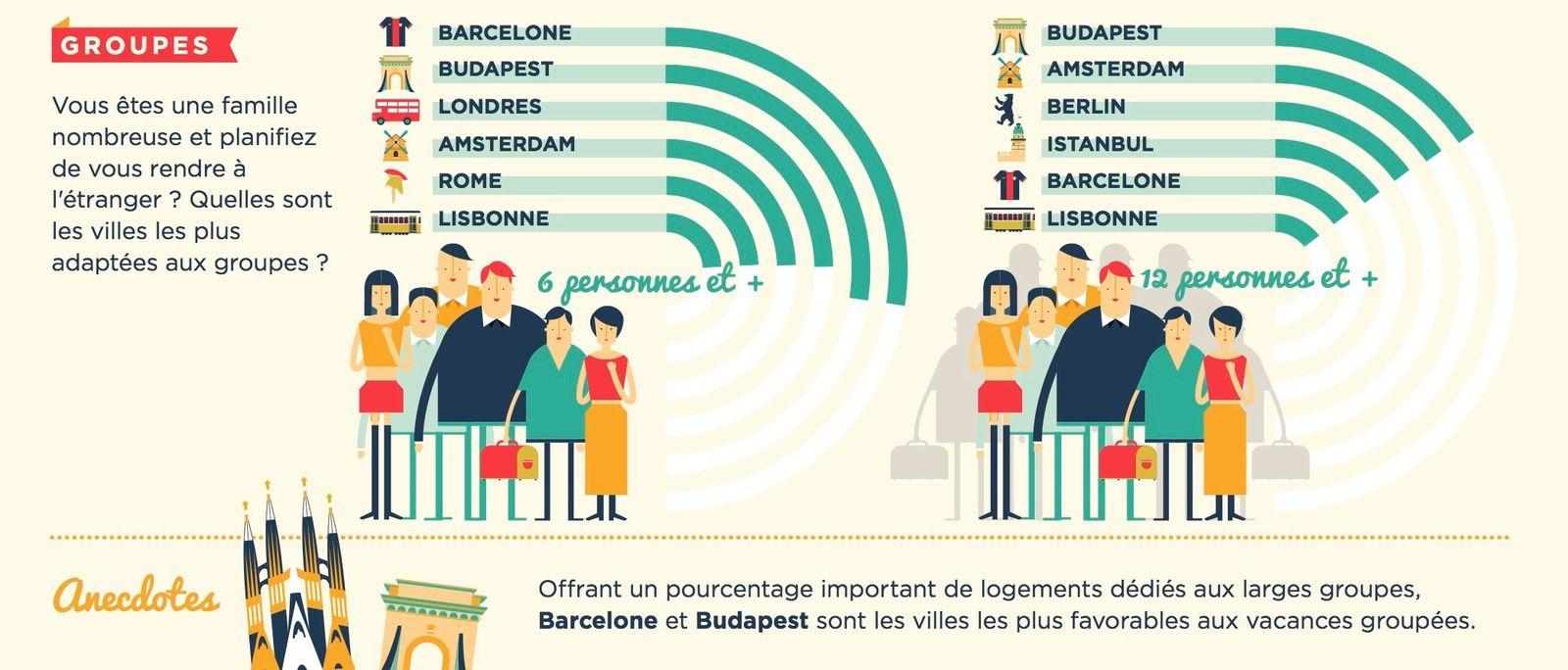 Les villes les plus accueillantes d'Europe