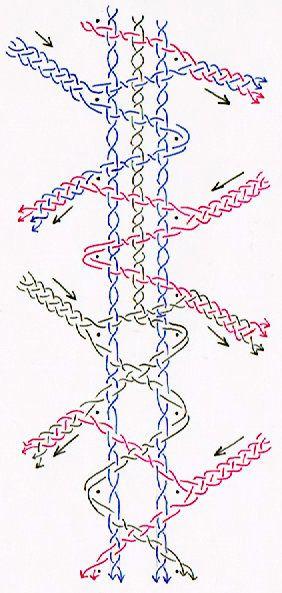 NB : cette technique influe sur la distribution des couleurs en cas de travail polychrome.