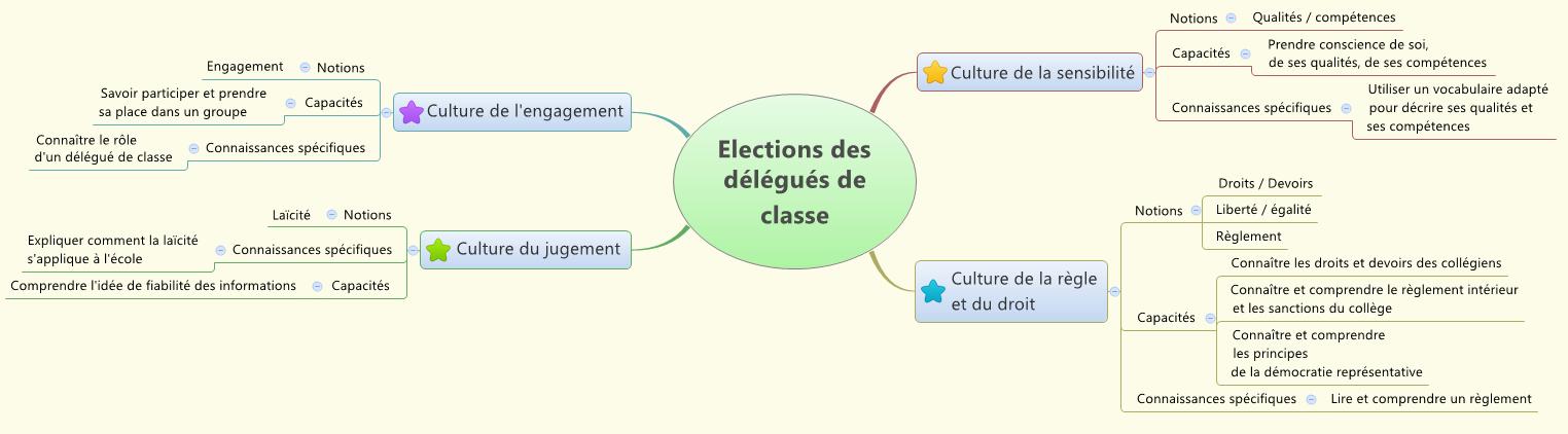 Une proposition d'activité autour de l'élection des délégués de classe pour débuter l'Enseignement moral et civique en 6ème