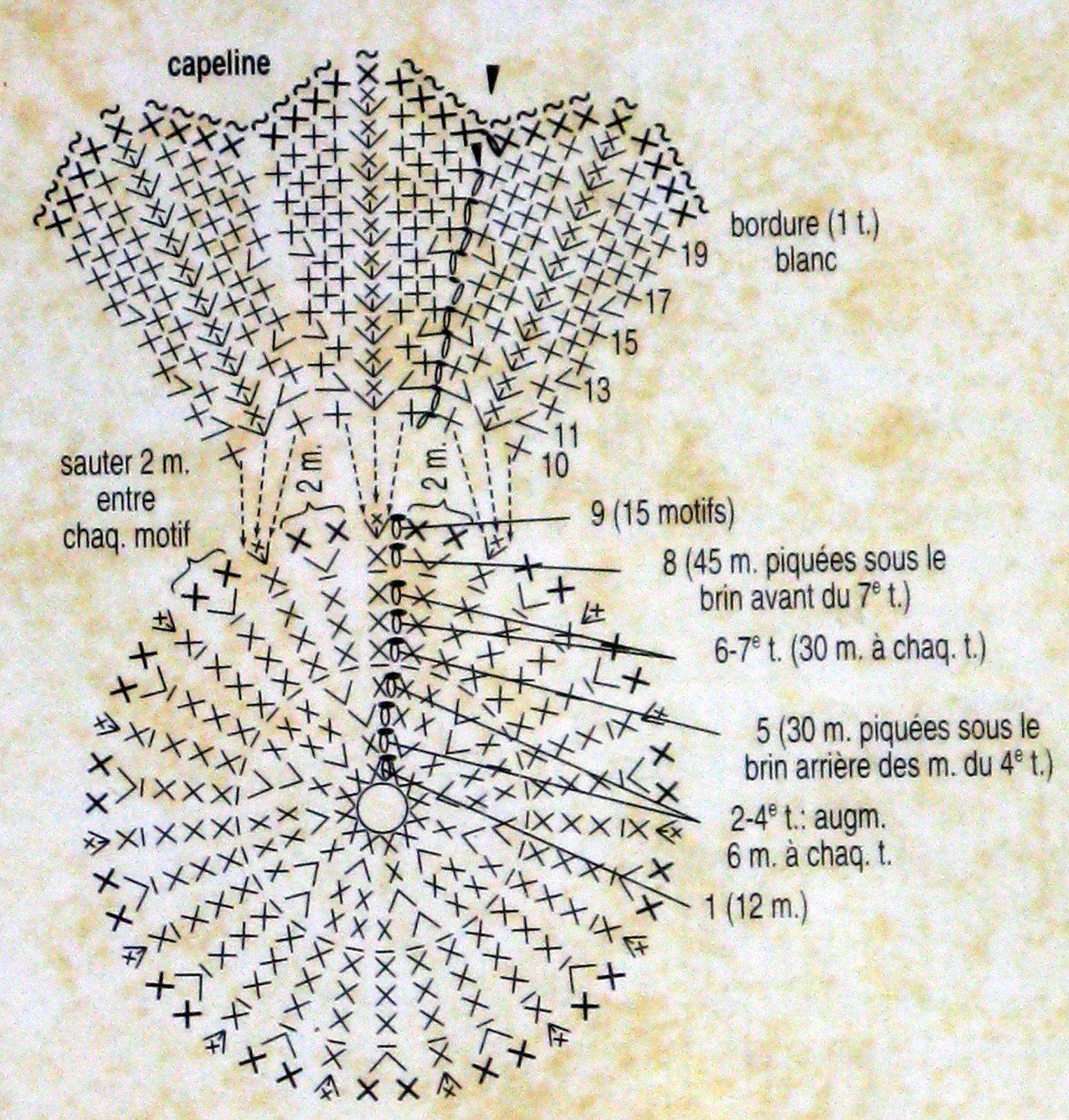diagramme capeline