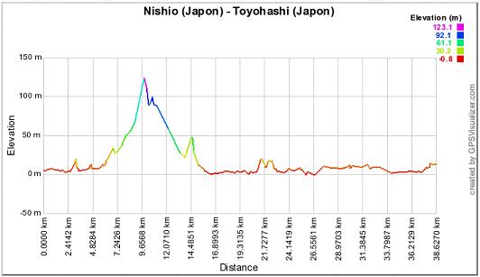 Fitness Odyssée : Etape N°415 (Toyohashi - Japon)