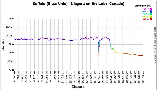 Fitness Odyssée : Etape N°686 (Niagara-on-the-Lake - Canada)