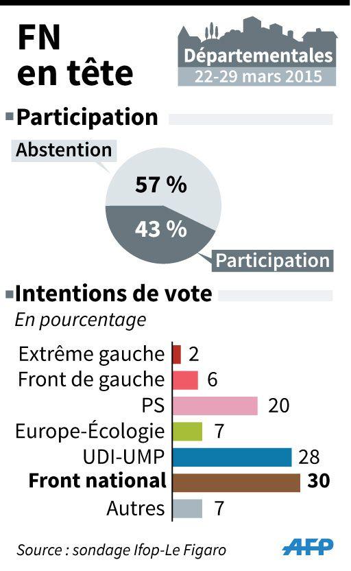 (1) - Sondage Ifop Le Figaro.