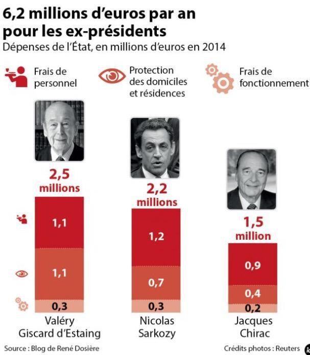 Voilà ce que continuent de nous coûter ceux qui ont coulé la France ! (Merci à @encolere75)