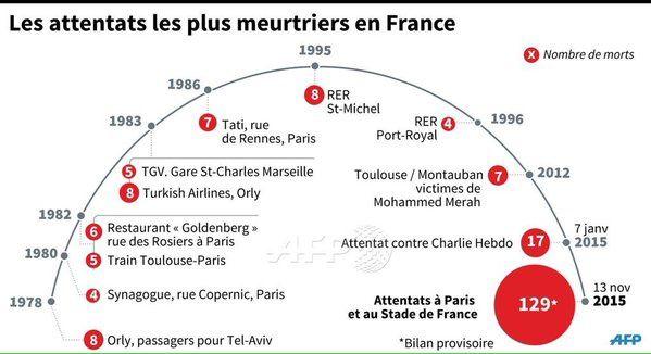 Graphique des attentats les plus meurtriers en France avec le nombre de morts. (Merci à @adrenaline1001)