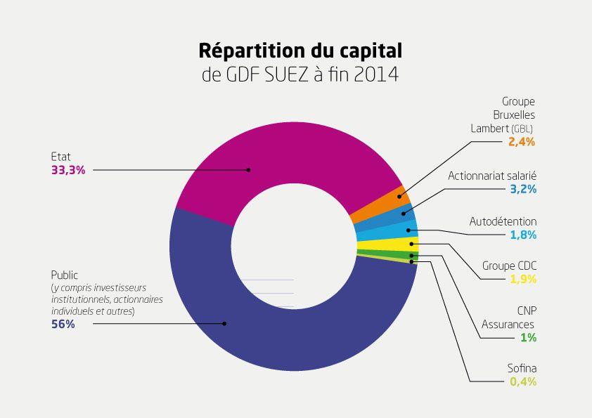 pour rappel, la structure du capital dans GDF Suez